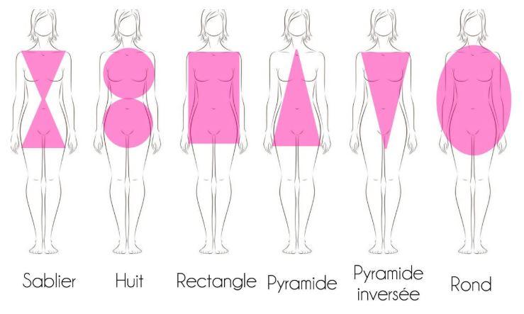 les différentes morphologies femmes